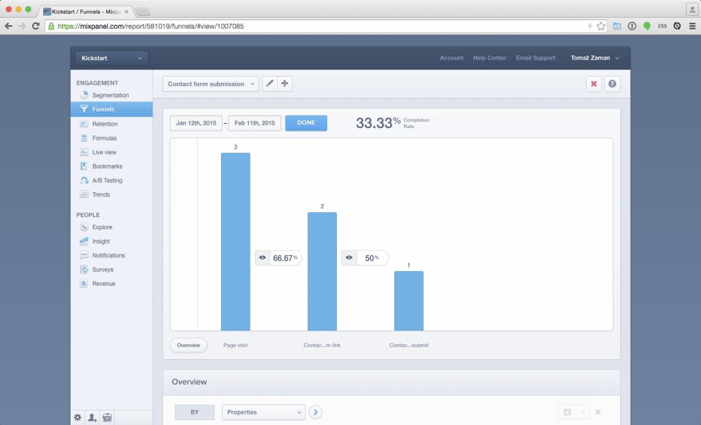 WordPress Conversion Funnel performance