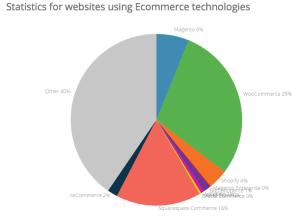 Ecommerce technologies market share