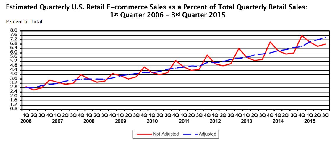 US ecommerce sales (Q3 2015)