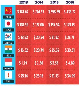 Estimated ecommerce sales Asia