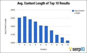 avg content length