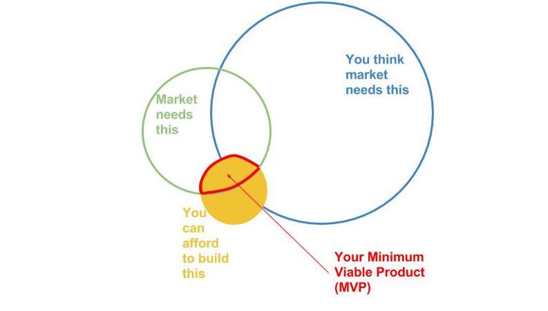 Minimum-Viable-Product