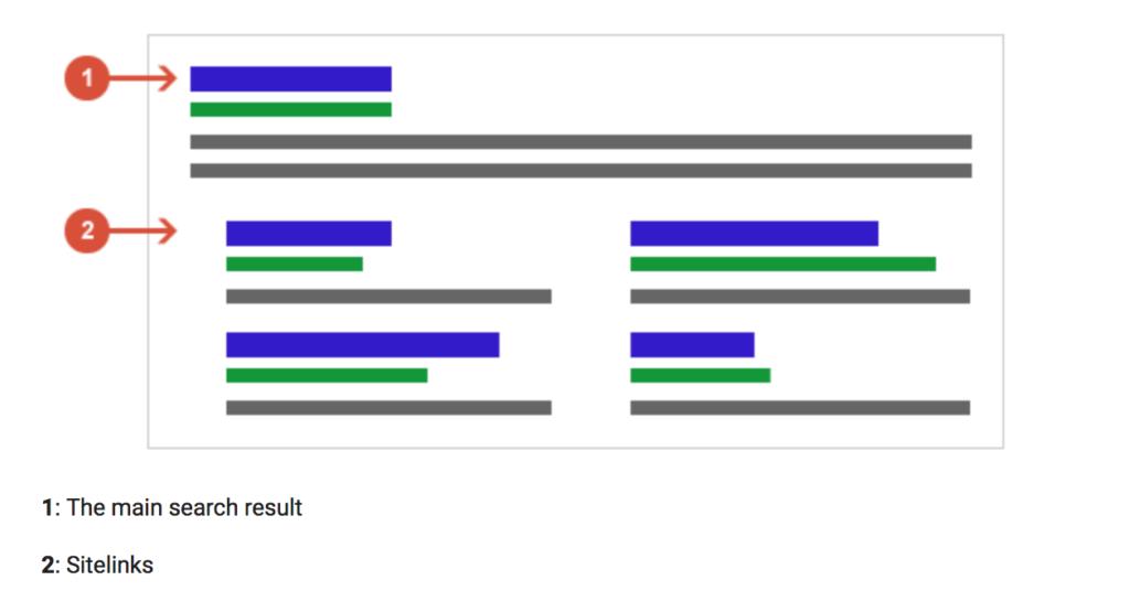 Examples of Google Sitelinks