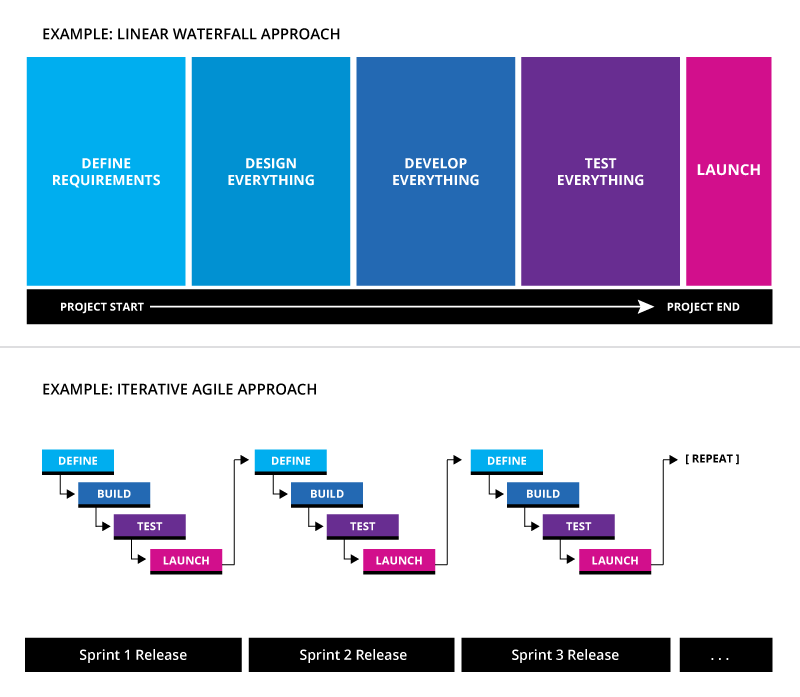 Agile methodology vs Waterfall methodology